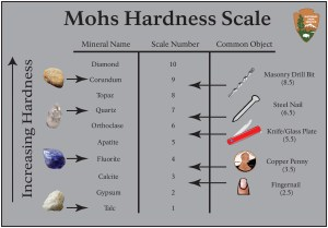 use mohs hardness scale to make your own rock tumbling grit substitute