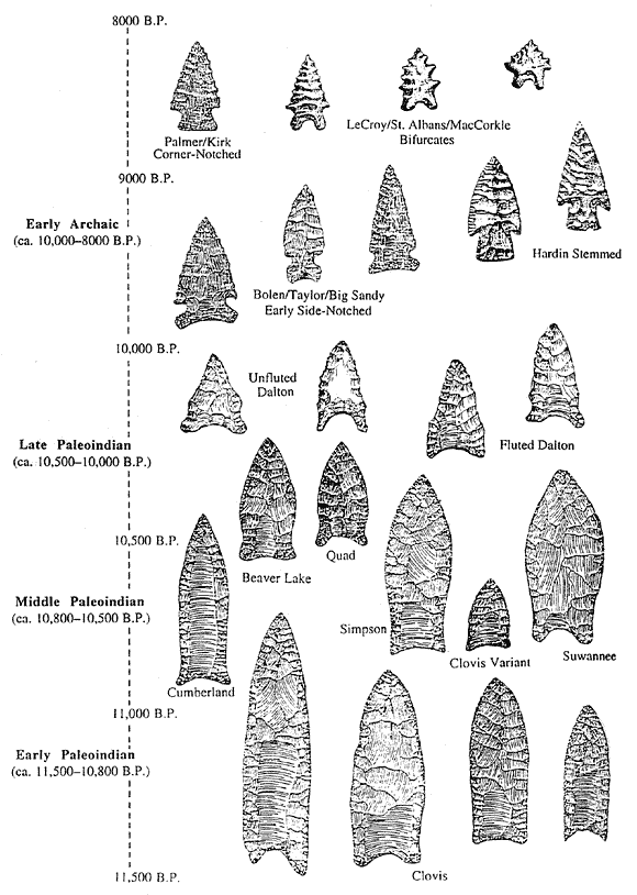 types of indian arrowheads