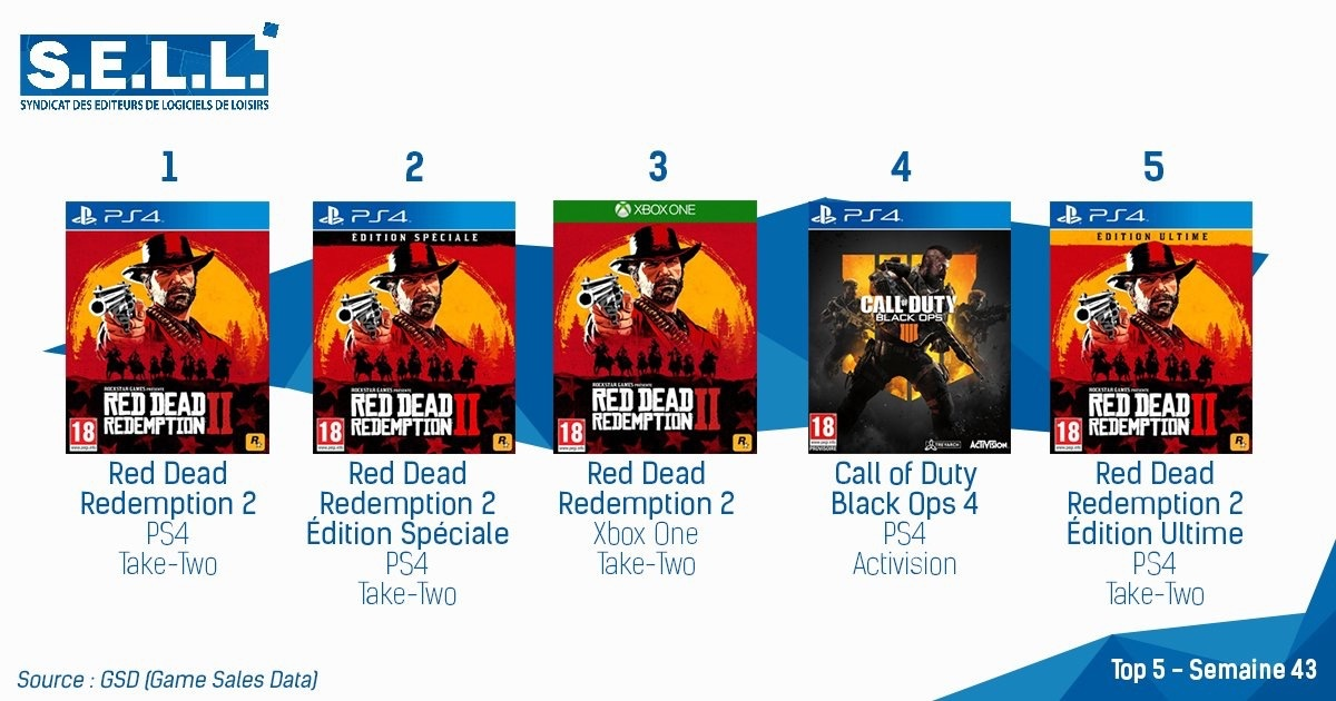Red Dead Redemption II TOP S.E.L.L. Octobre 2018