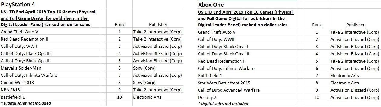 listes-jeux-les-plus-vendus