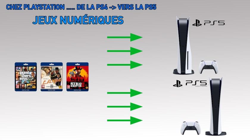 Bilan Jeux Numériques PS4 vers PS5