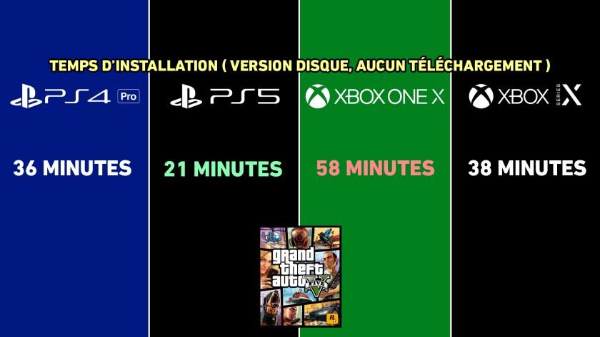 Temps Installation GTA V sur PS4 Pro, PS5, Xbox One X et Xbox Series X