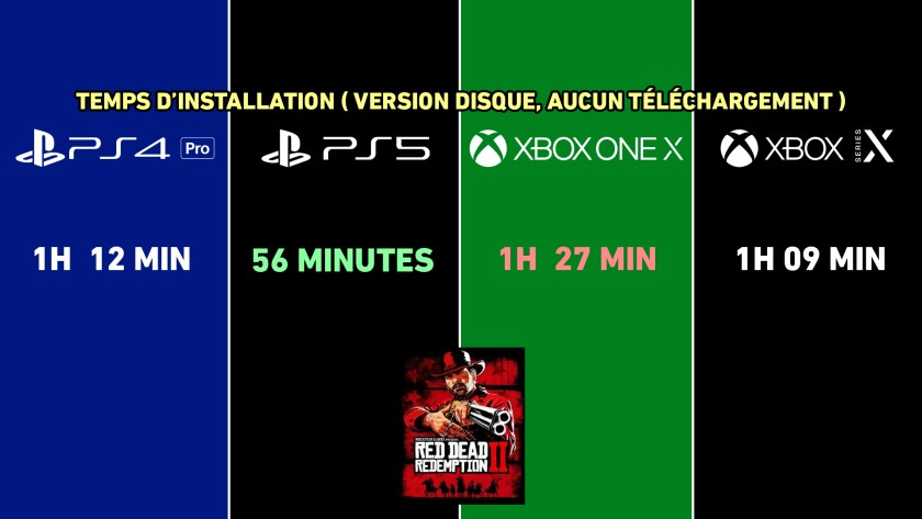 Temps Installation Red Dead Redemption II sur PS4 Pro, PS5, Xbox One X et Xbox Series X
