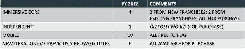 Jeux Take Two 2022