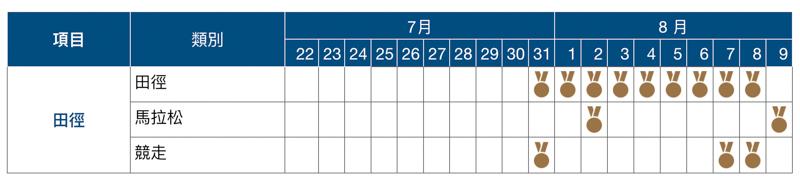 2020 東京奧運賽程表