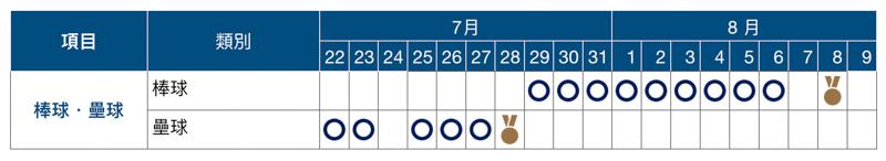 2020 東京奧運賽程表、開幕式與閉幕式日期資訊總整理 4