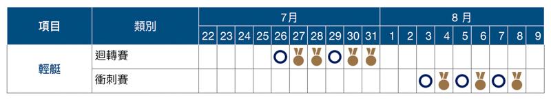 2020 東京奧運賽程表、開幕式與閉幕式日期資訊總整理 7