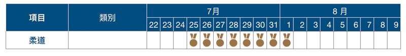 2020 東京奧運賽程表、開幕式與閉幕式日期資訊總整理 16