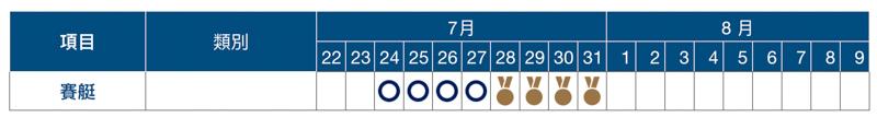 2020 東京奧運賽程表、開幕式與閉幕式日期資訊總整理 19