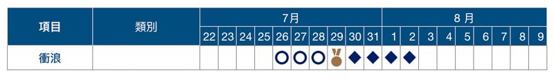 2020 東京奧運賽程表、開幕式與閉幕式日期資訊總整理 25