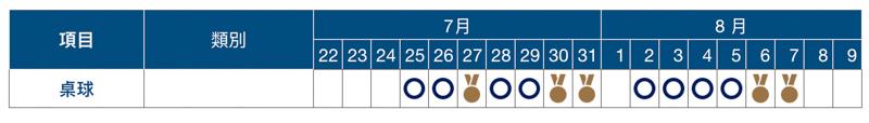 2020 東京奧運賽程表、開幕式與閉幕式日期資訊總整理 26