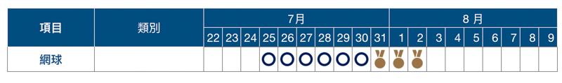 2020 東京奧運賽程表、開幕式與閉幕式日期資訊總整理 28