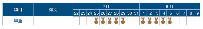 2020 東京奧運賽程表、開幕式與閉幕式日期資訊總整理 31