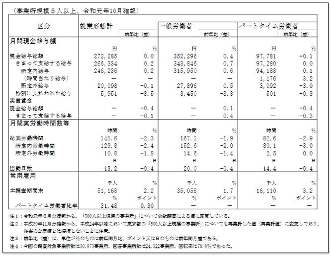 日本5人以上公司的平均薪資表 ,日本薪水