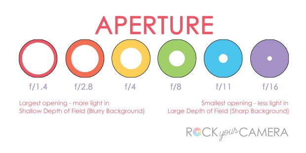 visual explanation of aperture online photography class