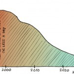 Chart: Towards the End of Poverty