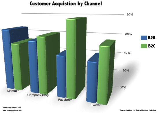 Social Media Customer Acquisition by Channel