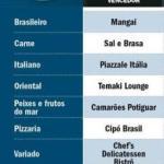 vencedores-restaurantes