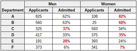 men-women-departments-admitted