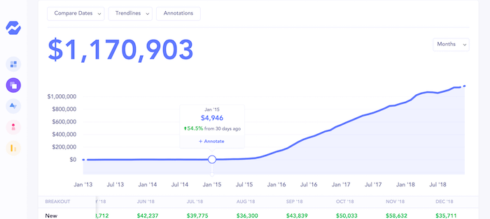 convertkit revenue