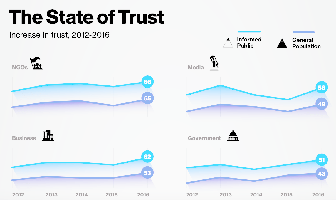 State of Trust 2012-2016 According to Edeleman