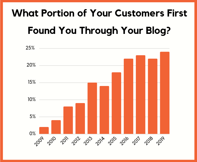 customers blogging