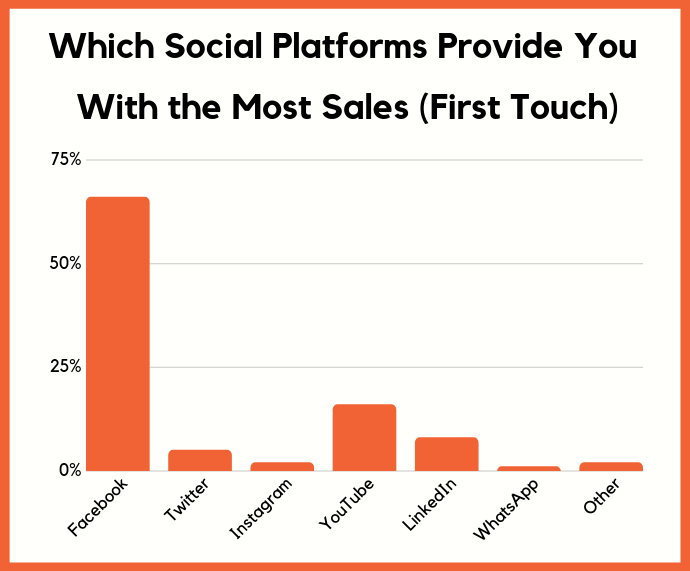 first touch sales