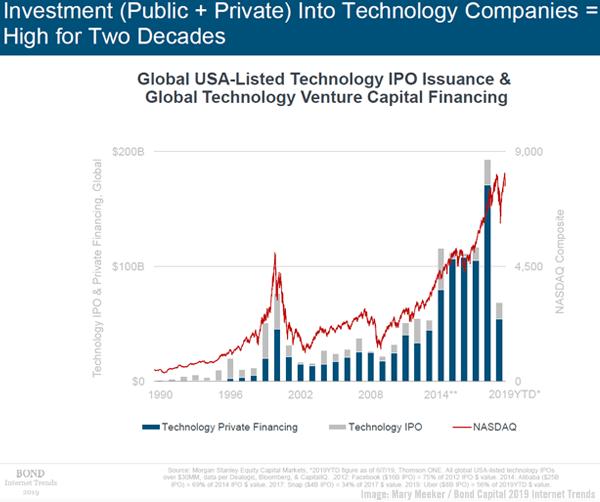 Meeker Tech Firms