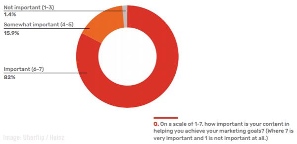 Uberflip / Heinz Chart Image