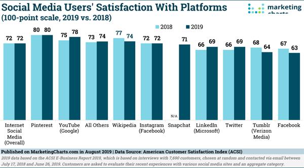 2019 August 9 Marketing Charts Chart