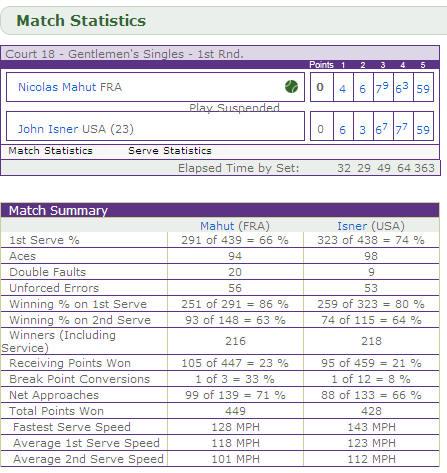 tennis rekord!