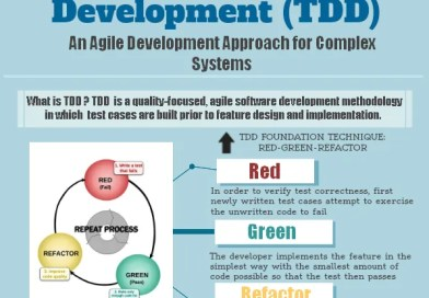Test-Driven Development (TDD) [Infographic]