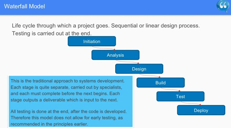 Waterfall Model - Software Testing