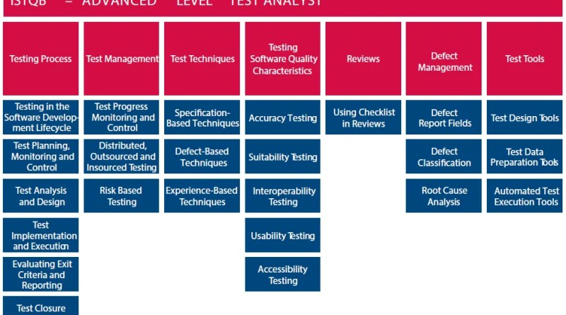 ISTQB Advanced Level Test Analyst