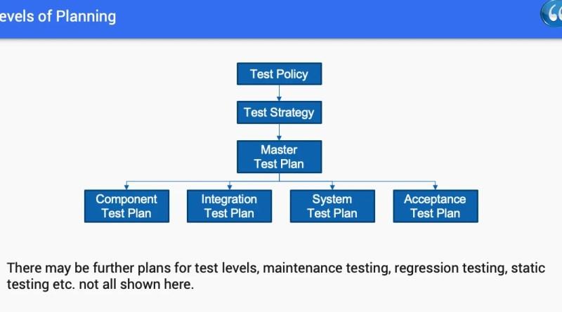 Chapter 5 - Test Management - ISTQB Free SlideShow training