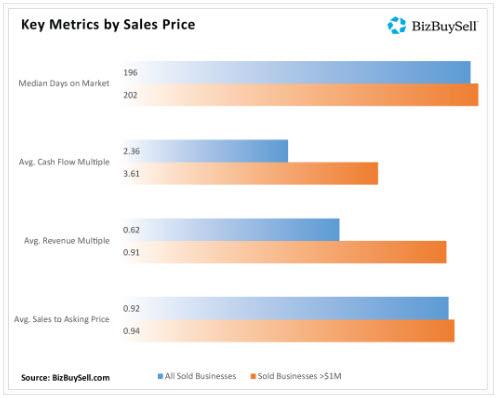 2020 Key Metrics when selling a business