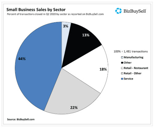 2020 Small Business sales by industry
