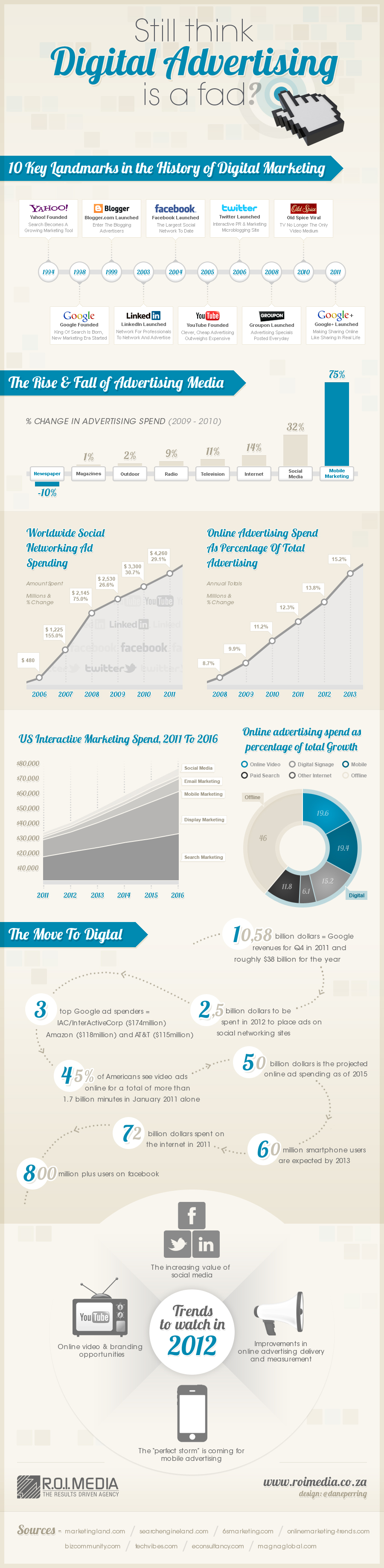 Still think Digital Advertising is a fad.