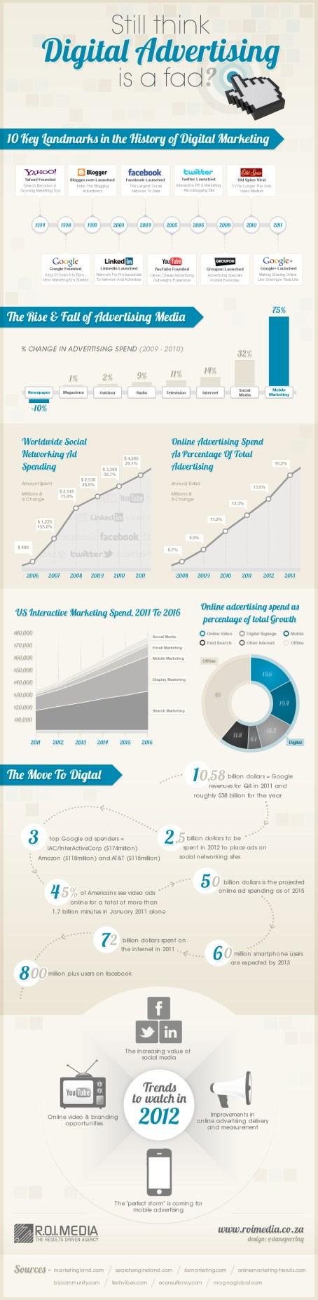 Still think Digital Advertising is a fad.