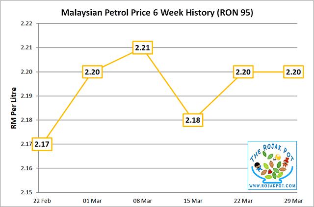 Diesel & Petrol Price - RON 95