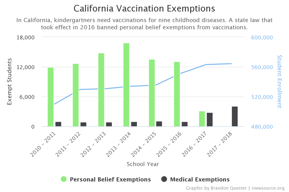 California Vaccination Exemptions from 2010 to 2018