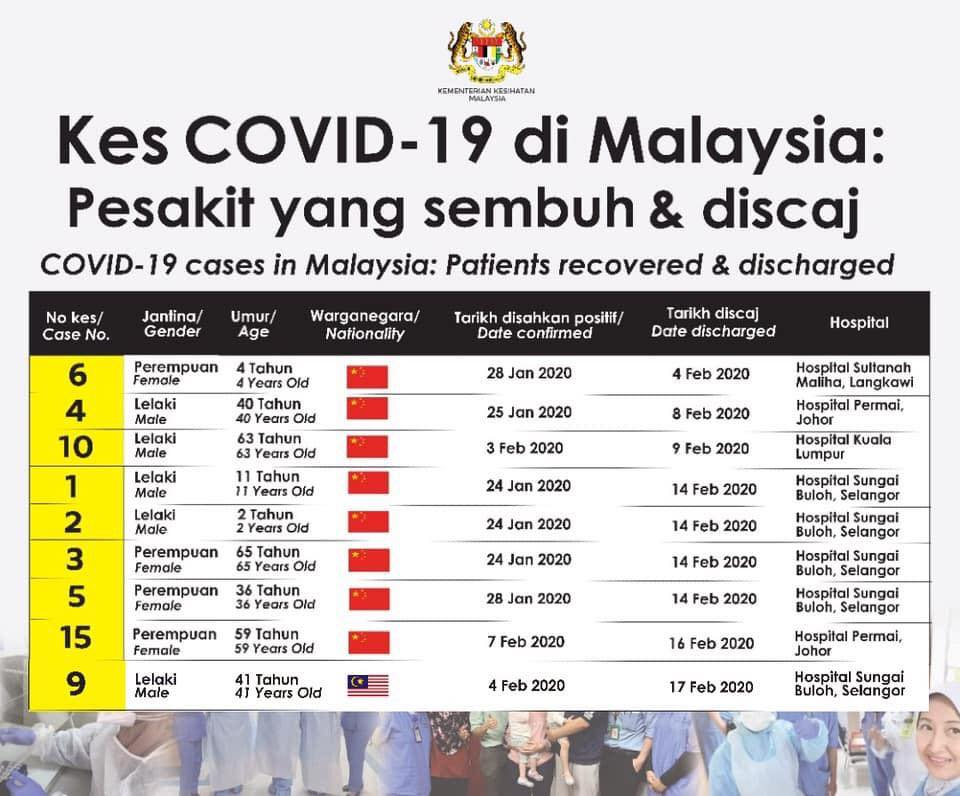 Malaysia MOH 2020-02-17 cases