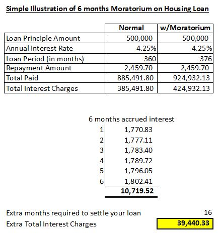 Chee Kong Chan Loan Calculations
