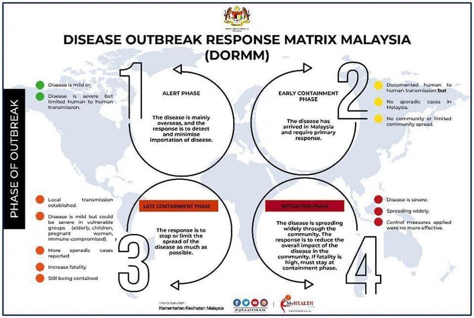 Disease Outbreak Response Matrix Malaysia