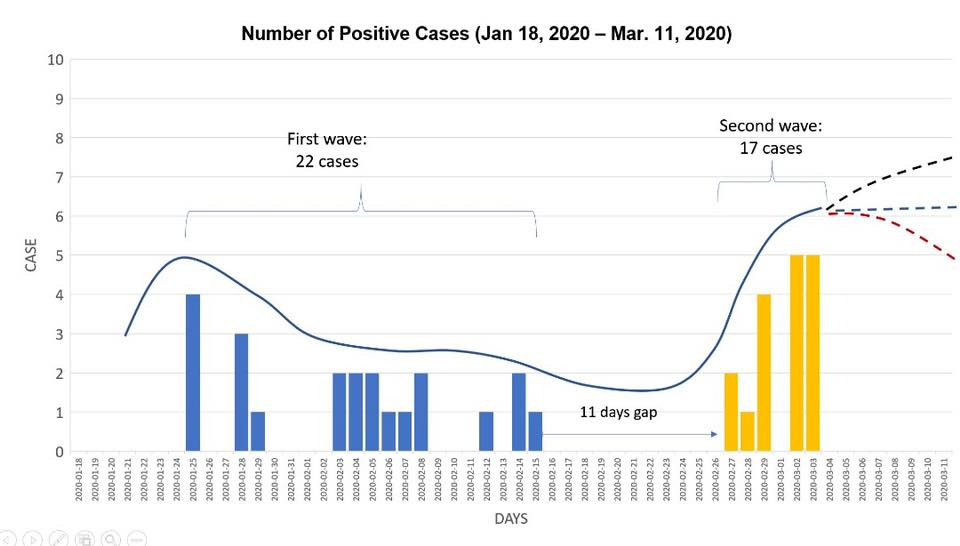 MOH 2020-03-04 COVID-19 cases