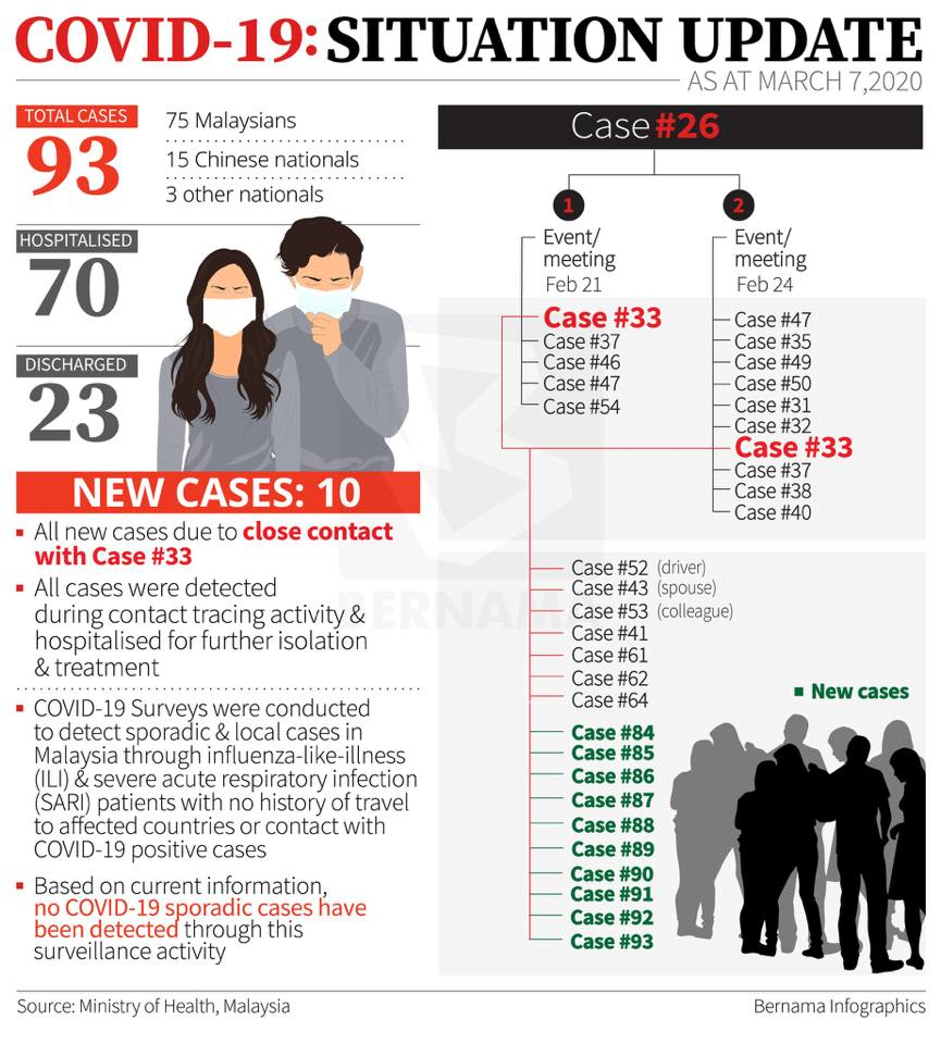 MOH 2020-03-07 cases 01