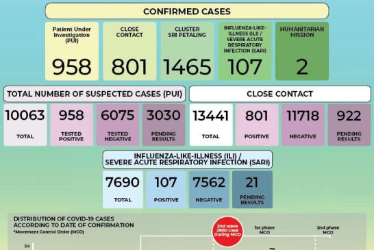 MOH 2020-04-03 cases 02