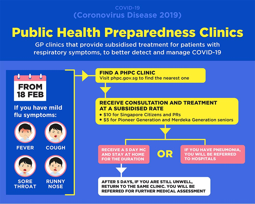 Singapore Public Health Preparedness Clinics Subsidy