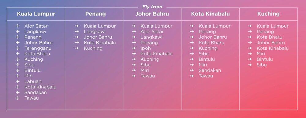 AirAsia Unlimited Pass Malaysia destinations