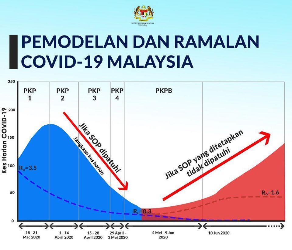 Malaysia COVID-19 model
